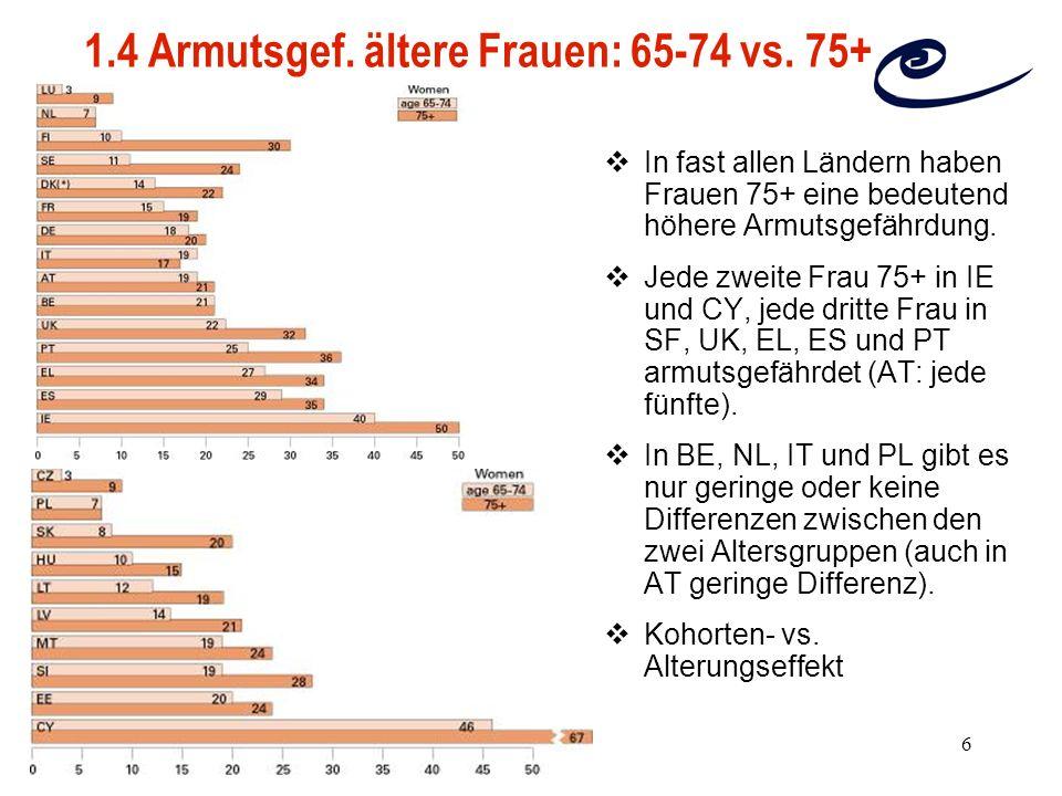 1.4 Armutsgef. ältere Frauen: 65-74 vs. 75+
