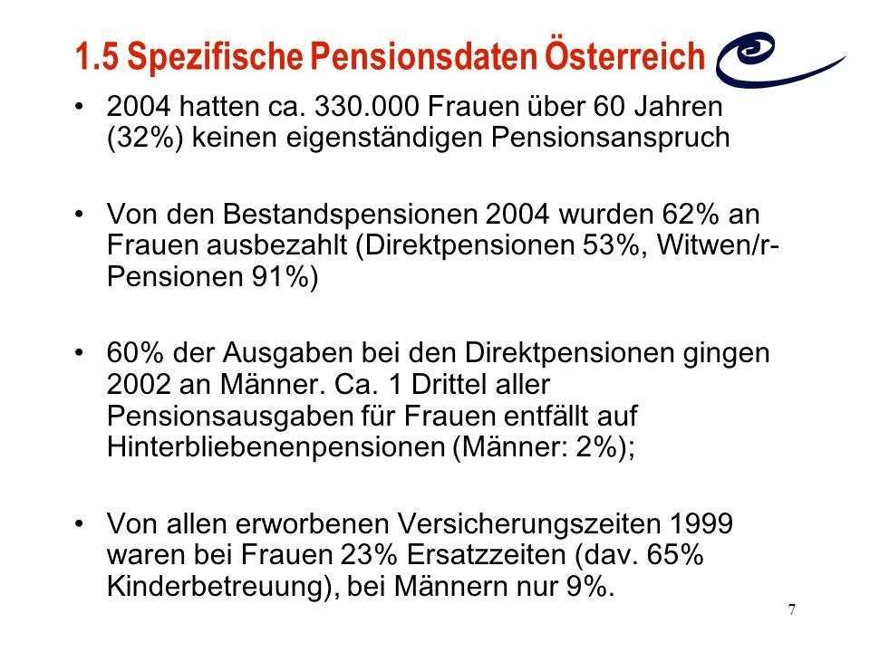 1.5 Spezifische Pensionsdaten Österreich