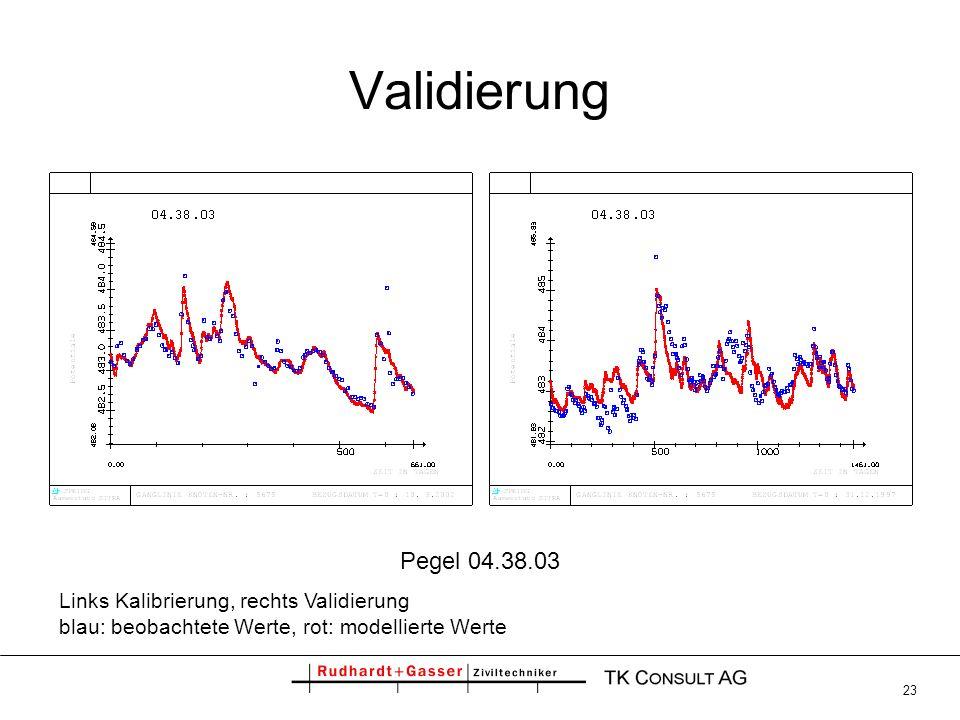 ValidierungPegel 04.38.03.