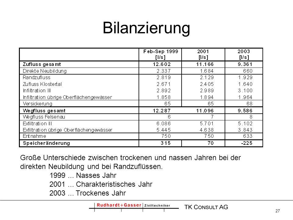 Bilanzierung