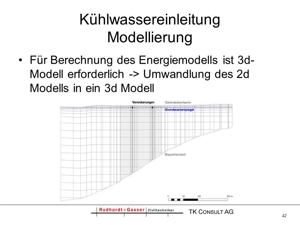 Kühlwassereinleitung Modellierung