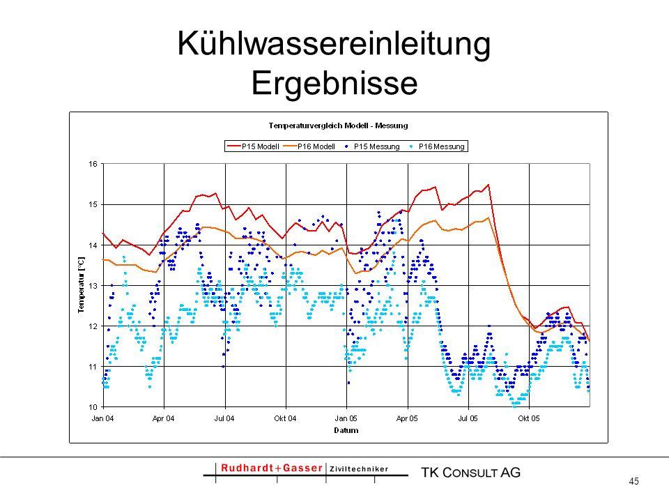 Kühlwassereinleitung Ergebnisse