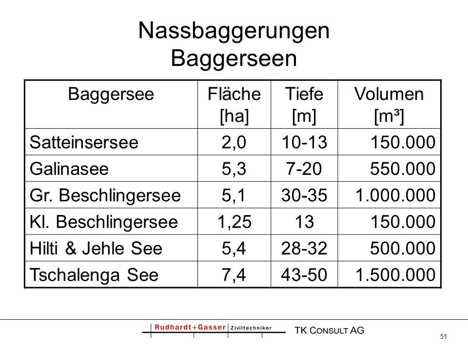 Nassbaggerungen Baggerseen