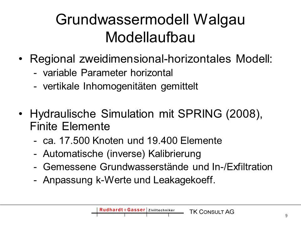 Grundwassermodell Walgau Modellaufbau