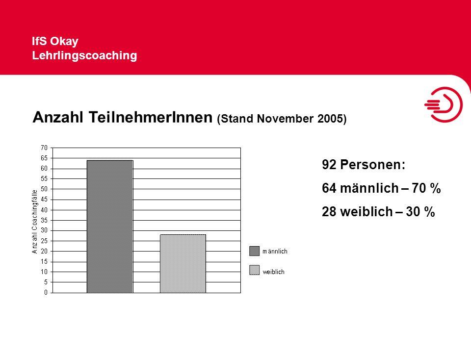 Anzahl TeilnehmerInnen (Stand November 2005)