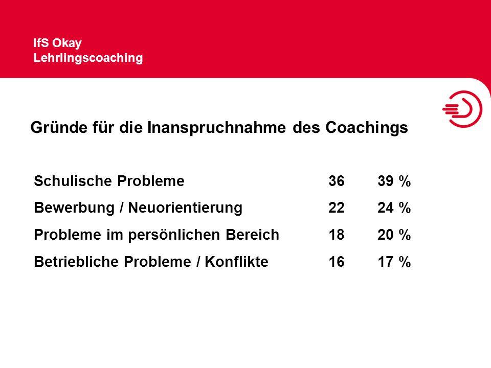 Gründe für die Inanspruchnahme des Coachings