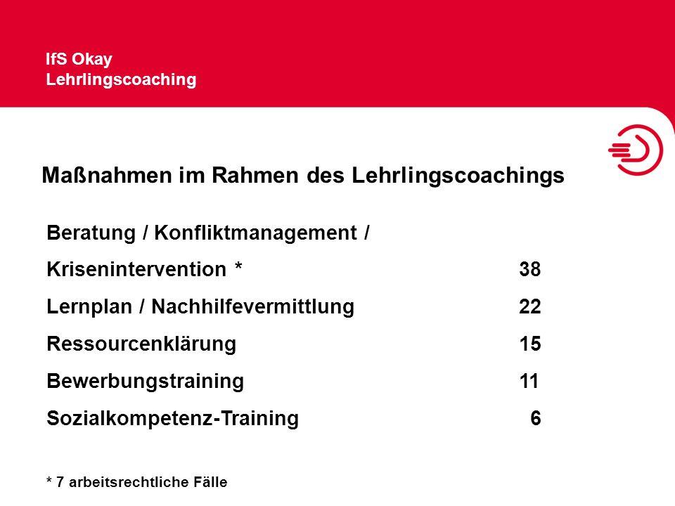 Maßnahmen im Rahmen des Lehrlingscoachings