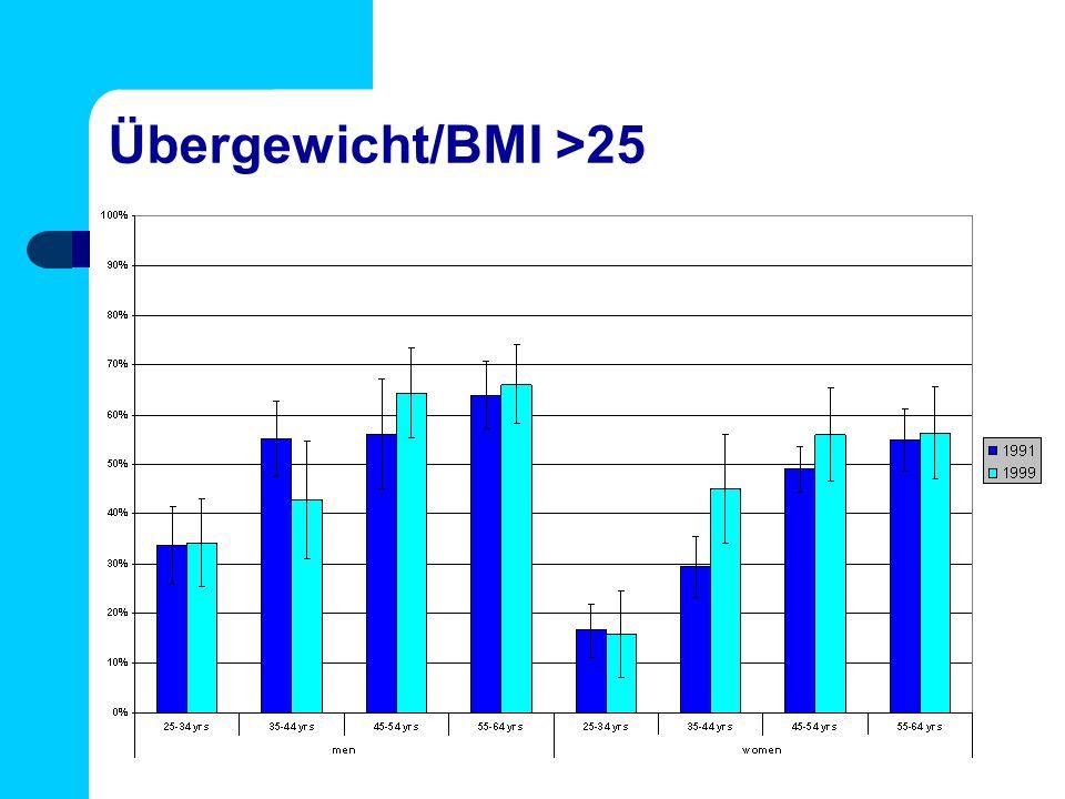 Übergewicht/BMI >25