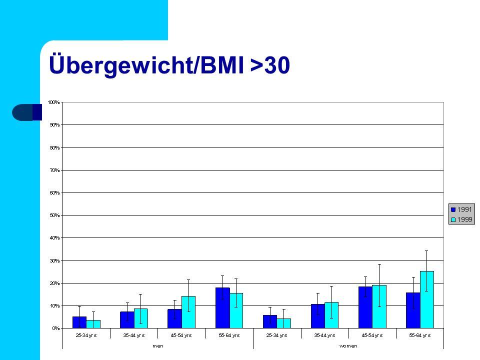 Übergewicht/BMI >30