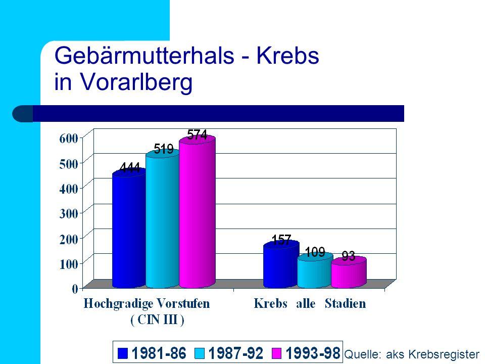 Gebärmutterhals - Krebs in Vorarlberg