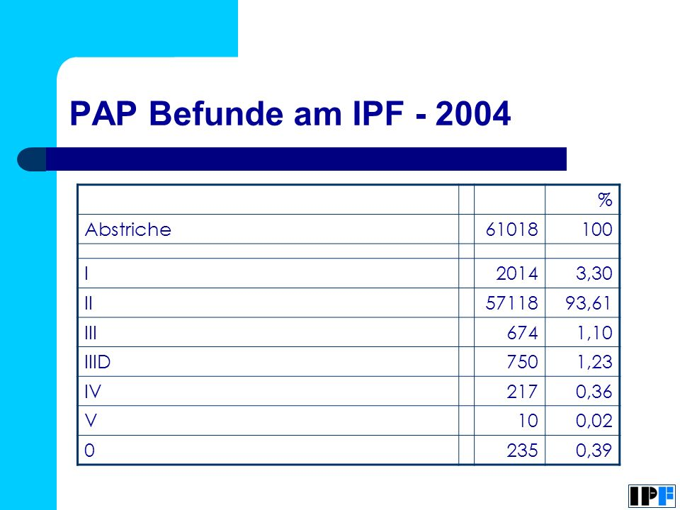 PAP Befunde am IPF - 2004 % Abstriche 61018 100 I 2014 3,30 II 57118
