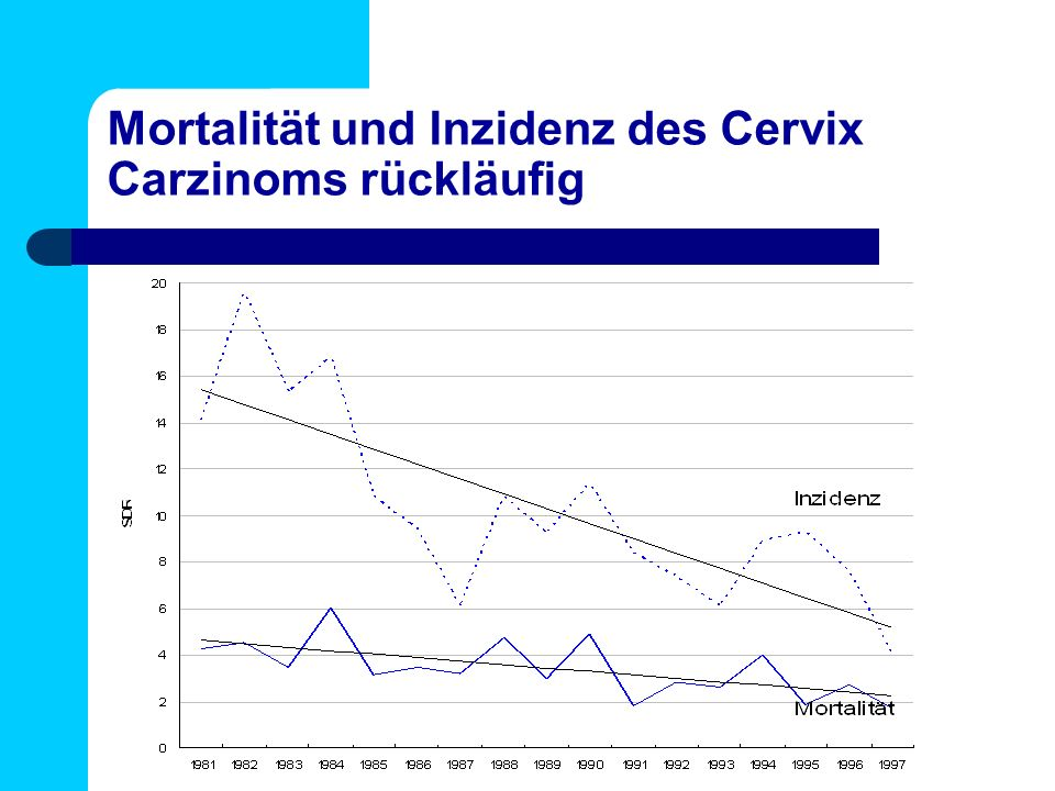 Mortalität und Inzidenz des Cervix Carzinoms rückläufig