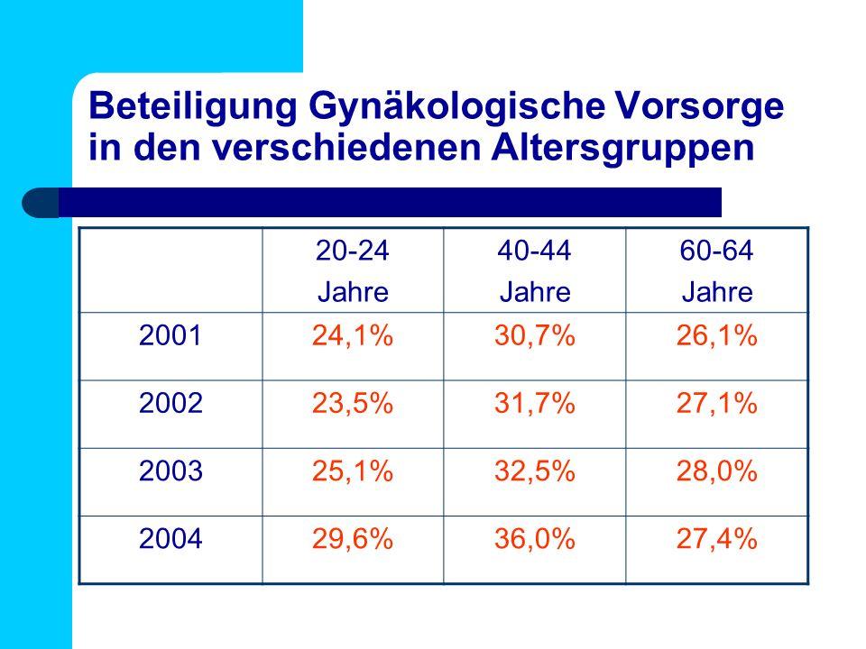 Beteiligung Gynäkologische Vorsorge in den verschiedenen Altersgruppen