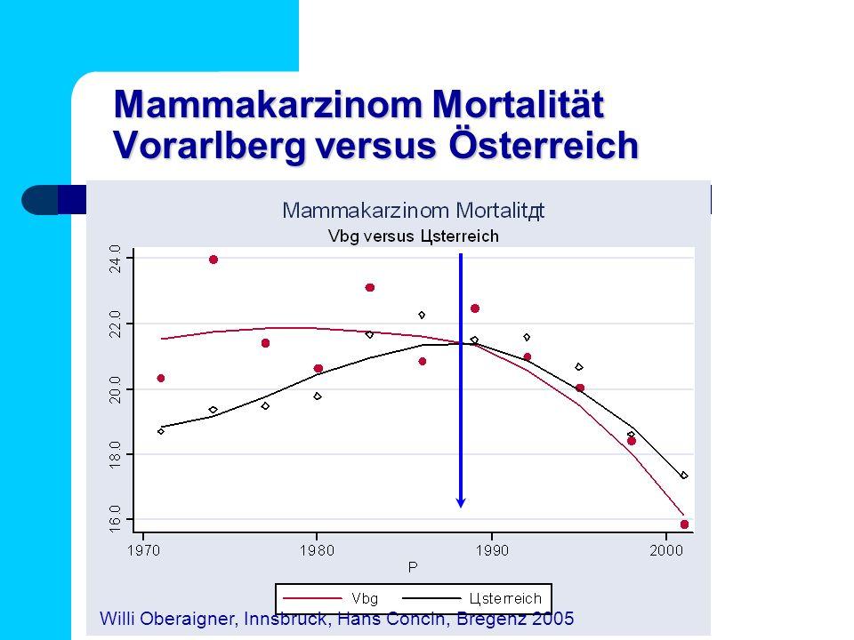 Mammakarzinom Mortalität Vorarlberg versus Österreich