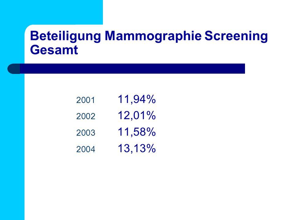 Beteiligung Mammographie Screening Gesamt