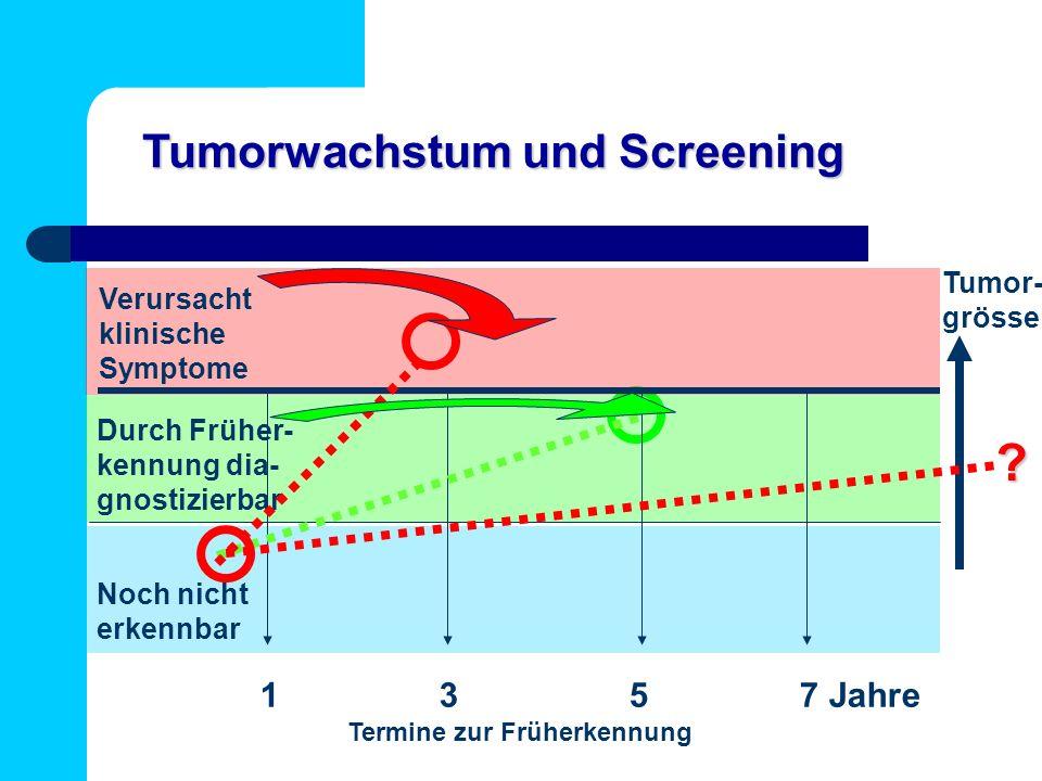 Tumorwachstum und Screening 1 3 5 7 Jahre Tumor- grösse