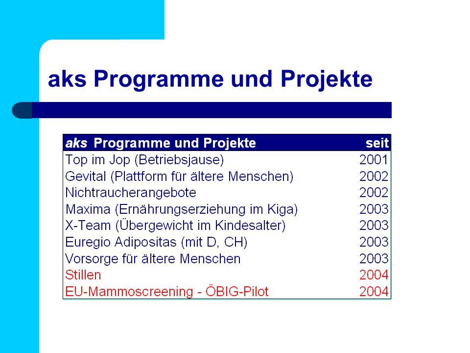 aks Programme und Projekte