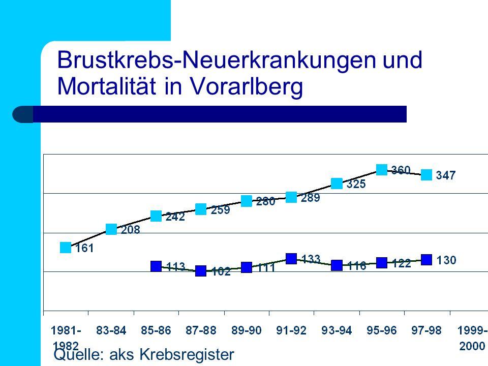 Brustkrebs-Neuerkrankungen und Mortalität in Vorarlberg