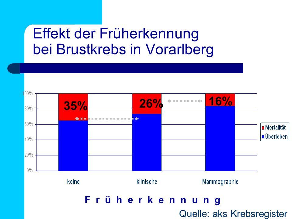Effekt der Früherkennung bei Brustkrebs in Vorarlberg