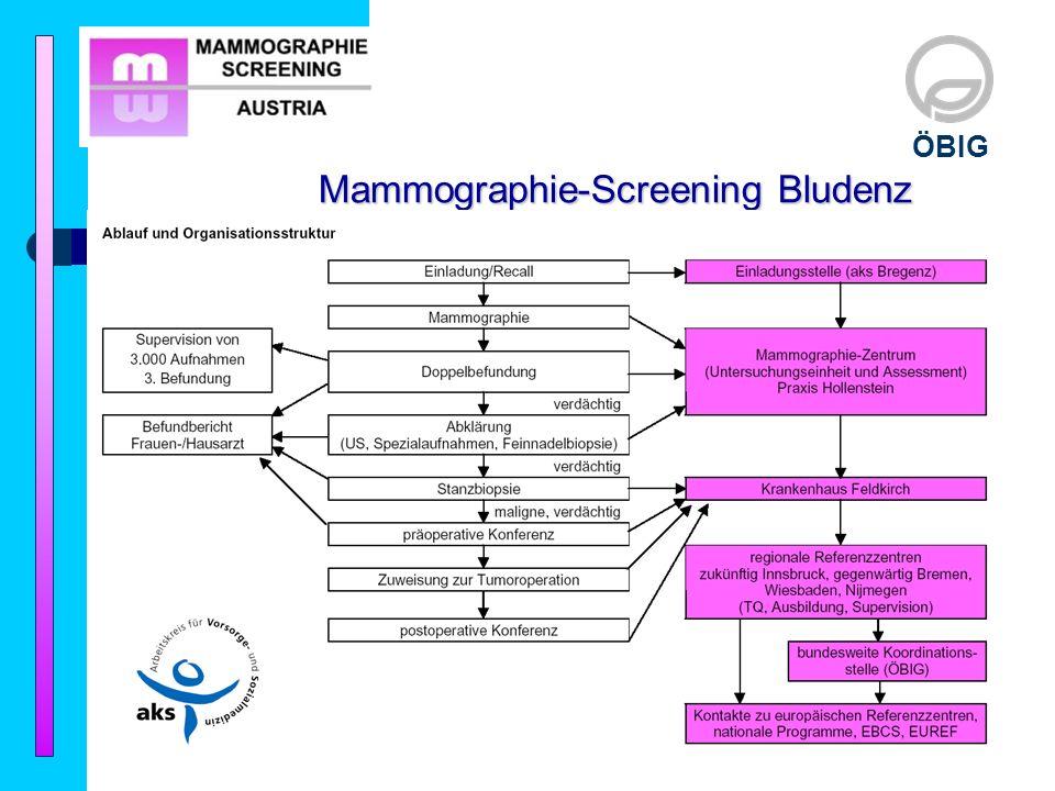Mammographie-Screening Bludenz