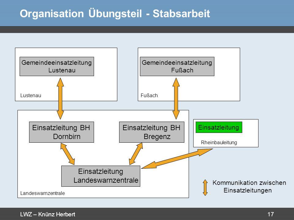 Organisation Übungsteil - Stabsarbeit