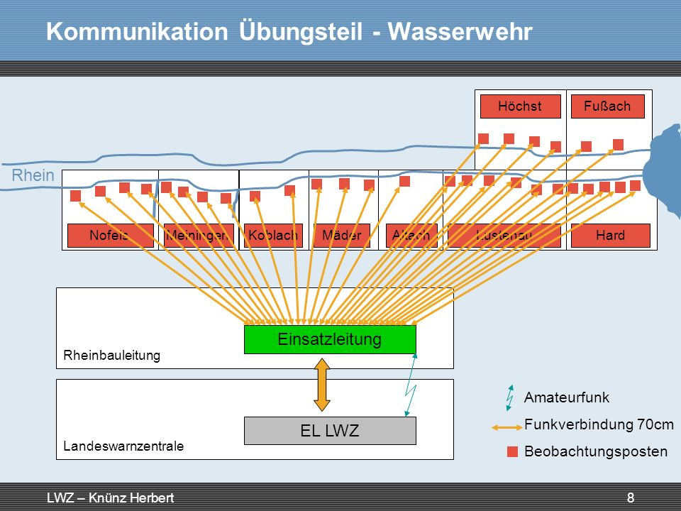 Kommunikation Übungsteil - Wasserwehr
