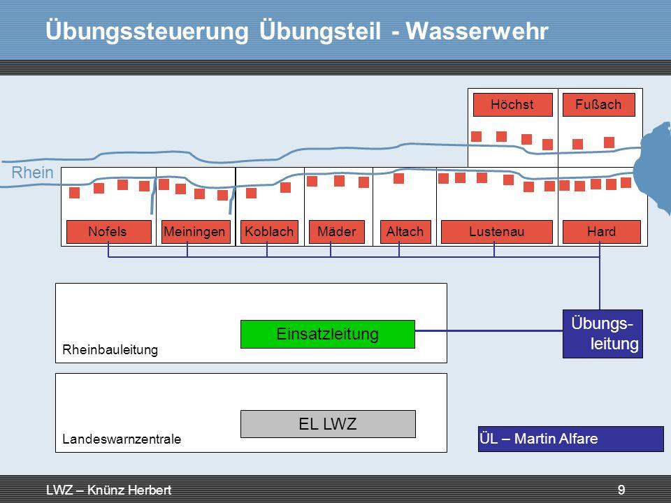 Übungssteuerung Übungsteil - Wasserwehr