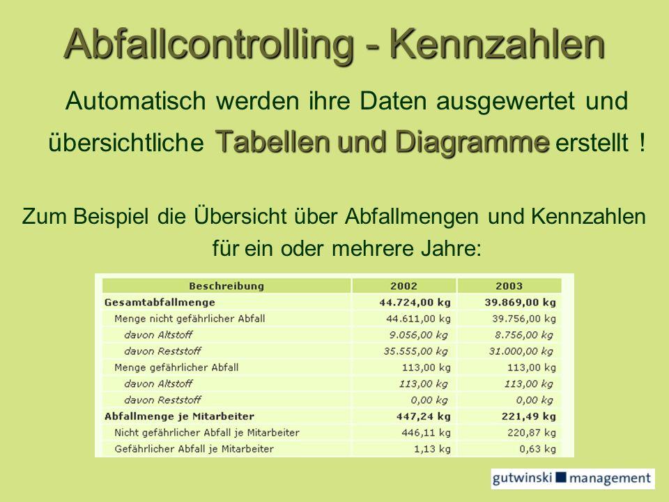 Abfallcontrolling - Kennzahlen