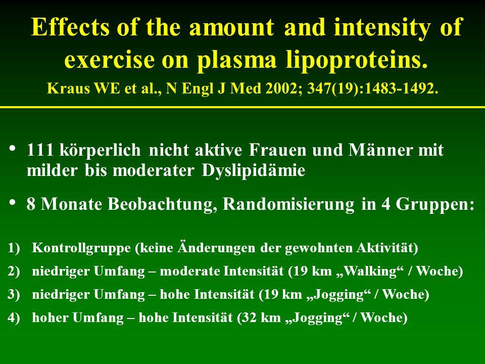 Kraus WE et al., N Engl J Med 2002; 347(19):1483-1492.