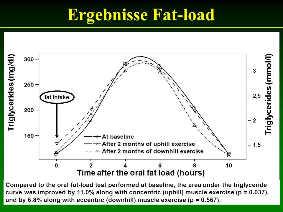 Ergebnisse Fat-load Triglycerides (mg/dl) Triglycerides (mmol/l)