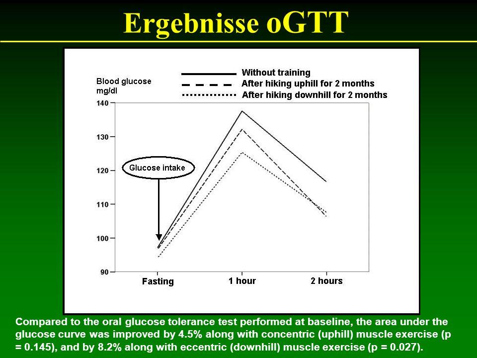 Ergebnisse oGTT 7,5.