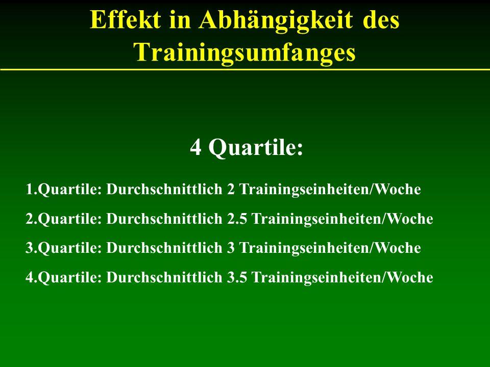 Effekt in Abhängigkeit des Trainingsumfanges