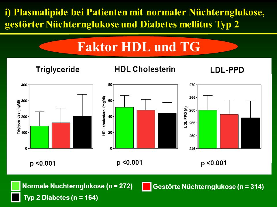 i) Plasmalipide bei Patienten mit normaler Nüchternglukose, gestörter Nüchternglukose und Diabetes mellitus Typ 2