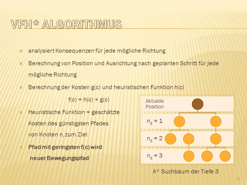 VFH* Algorithmus analysiert Konsequenzen für jede mögliche Richtung