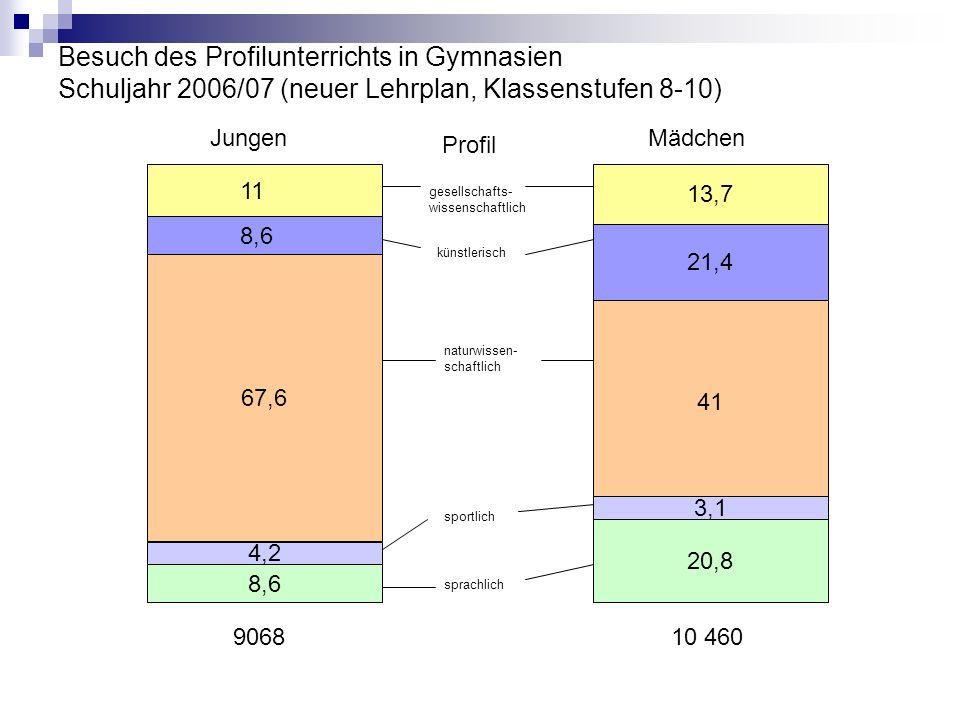 Besuch des Profilunterrichts in Gymnasien Schuljahr 2006/07 (neuer Lehrplan, Klassenstufen 8-10)