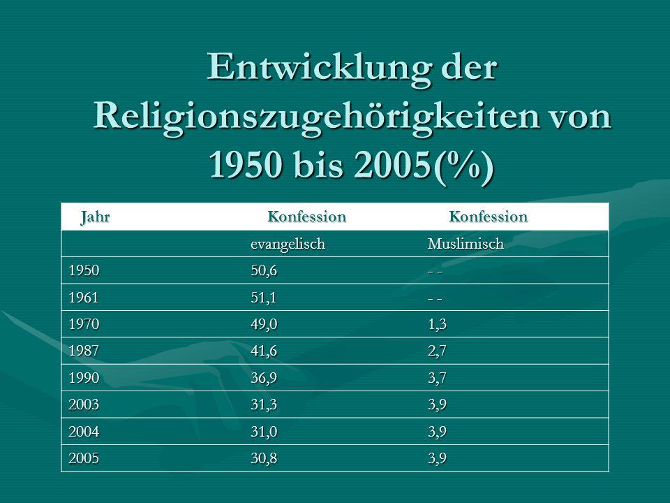 Entwicklung der Religionszugehörigkeiten von 1950 bis 2005(%)