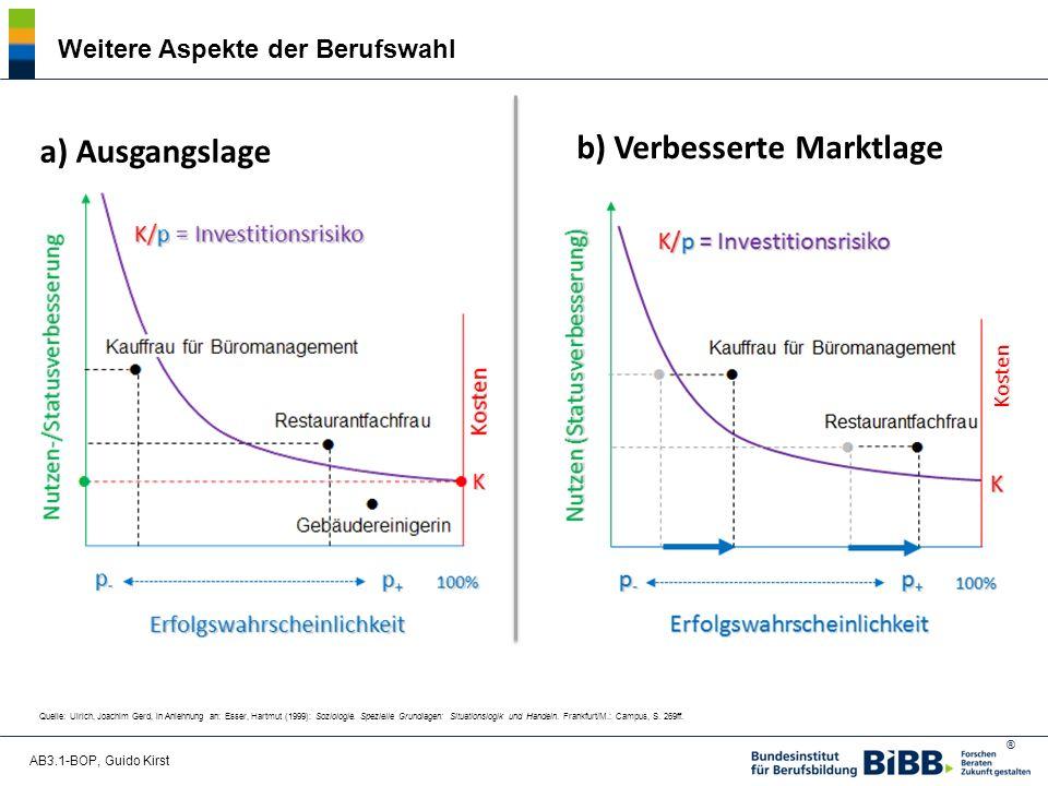 b) Verbesserte Marktlage