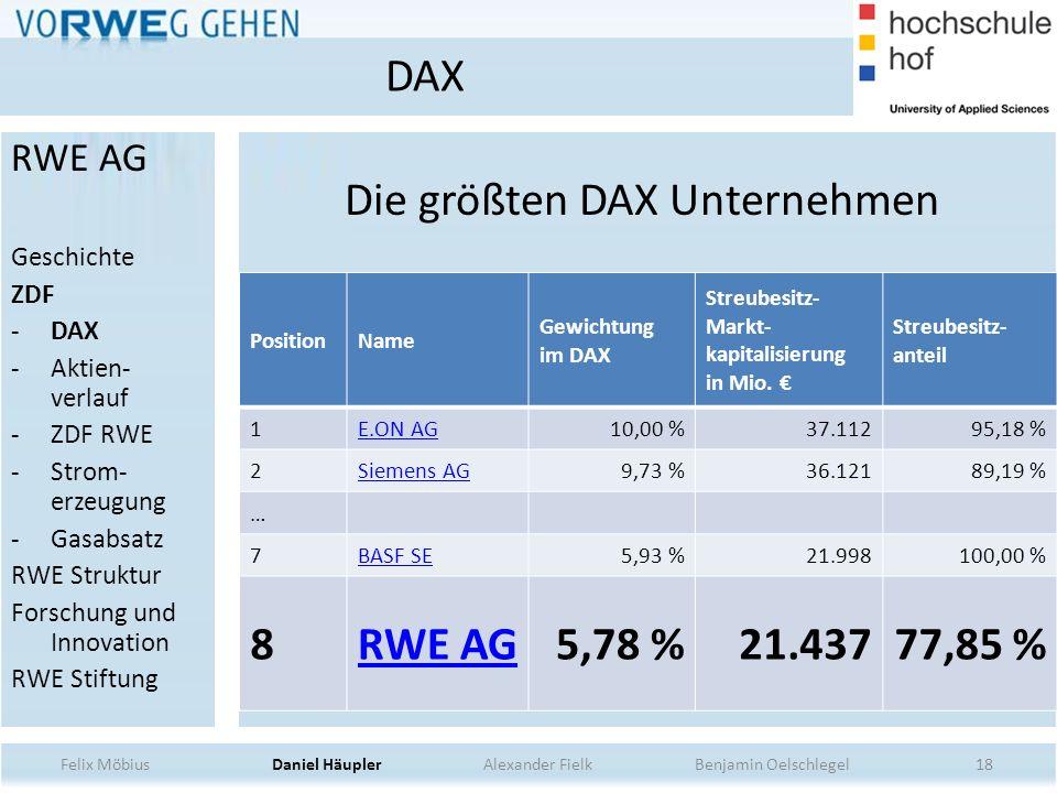 Die größten DAX Unternehmen