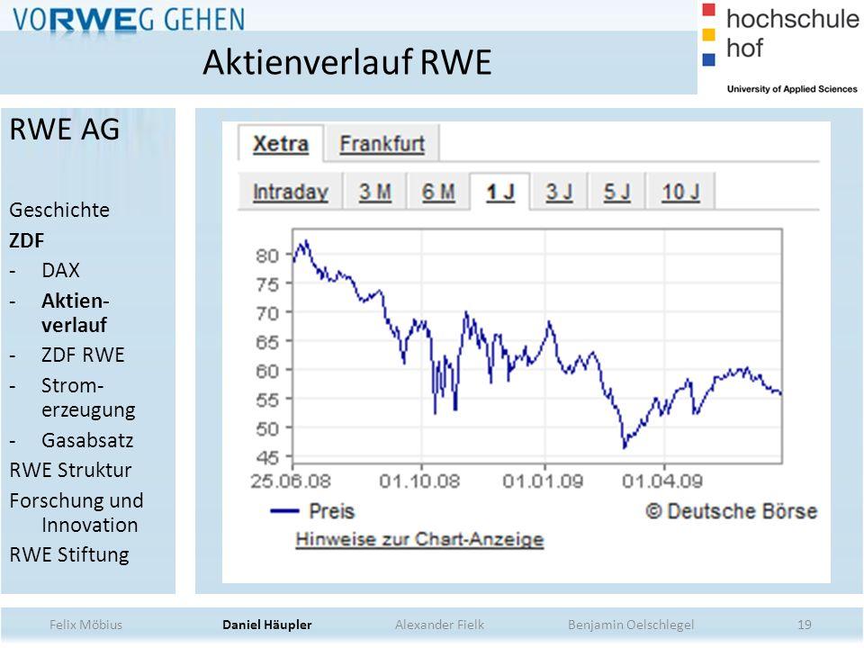 Aktienverlauf RWE RWE AG Geschichte ZDF DAX Aktien-verlauf ZDF RWE