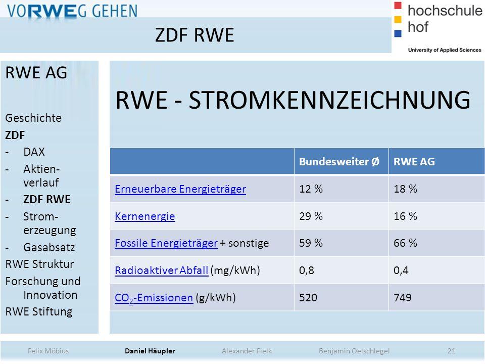 RWE - STROMKENNZEICHNUNG