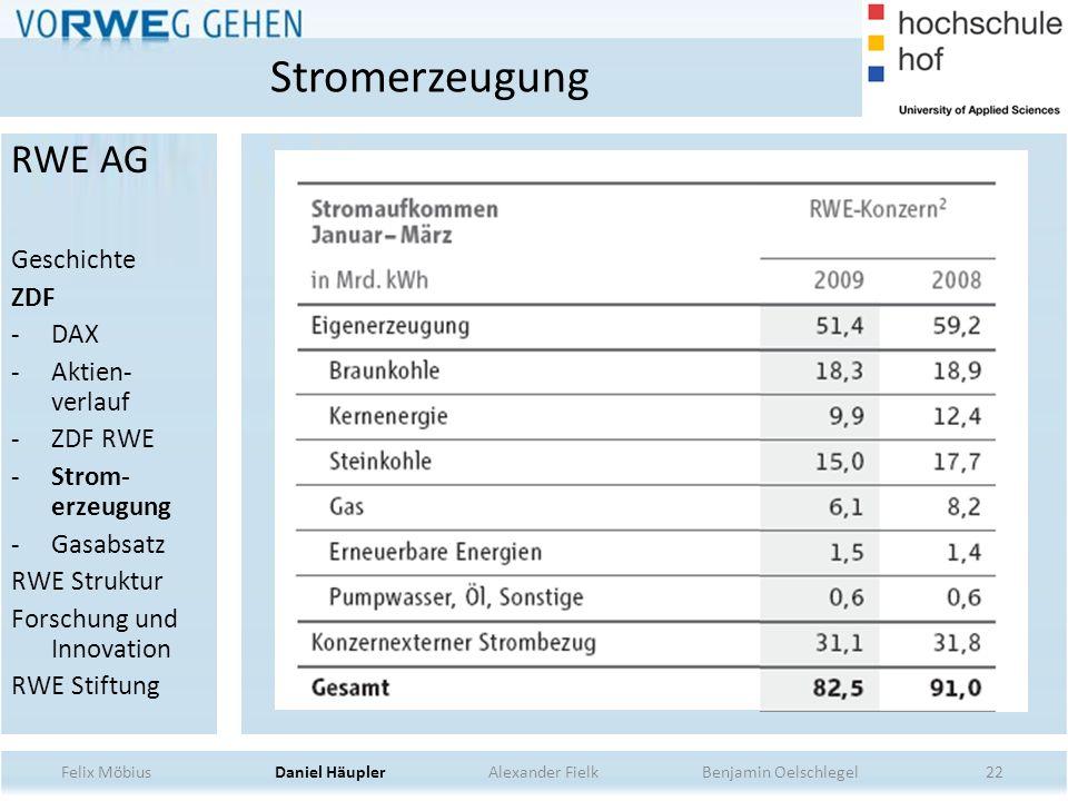 Stromerzeugung RWE AG Geschichte ZDF DAX Aktien-verlauf ZDF RWE