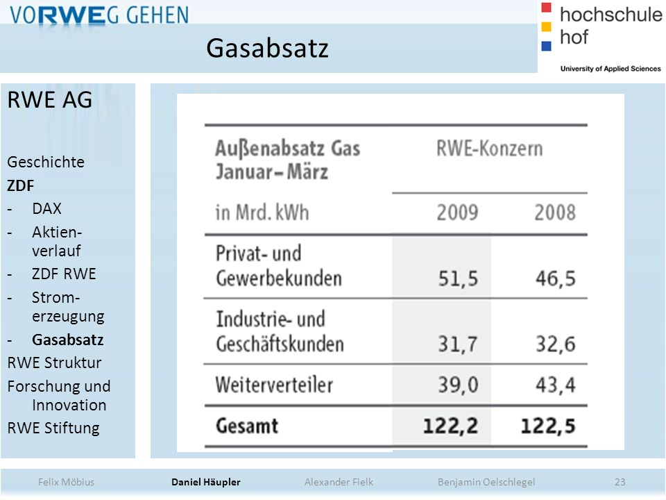 Gasabsatz RWE AG Geschichte ZDF DAX Aktien-verlauf ZDF RWE