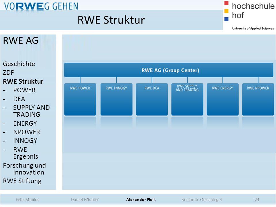 RWE Struktur RWE AG Geschichte ZDF RWE Struktur POWER DEA
