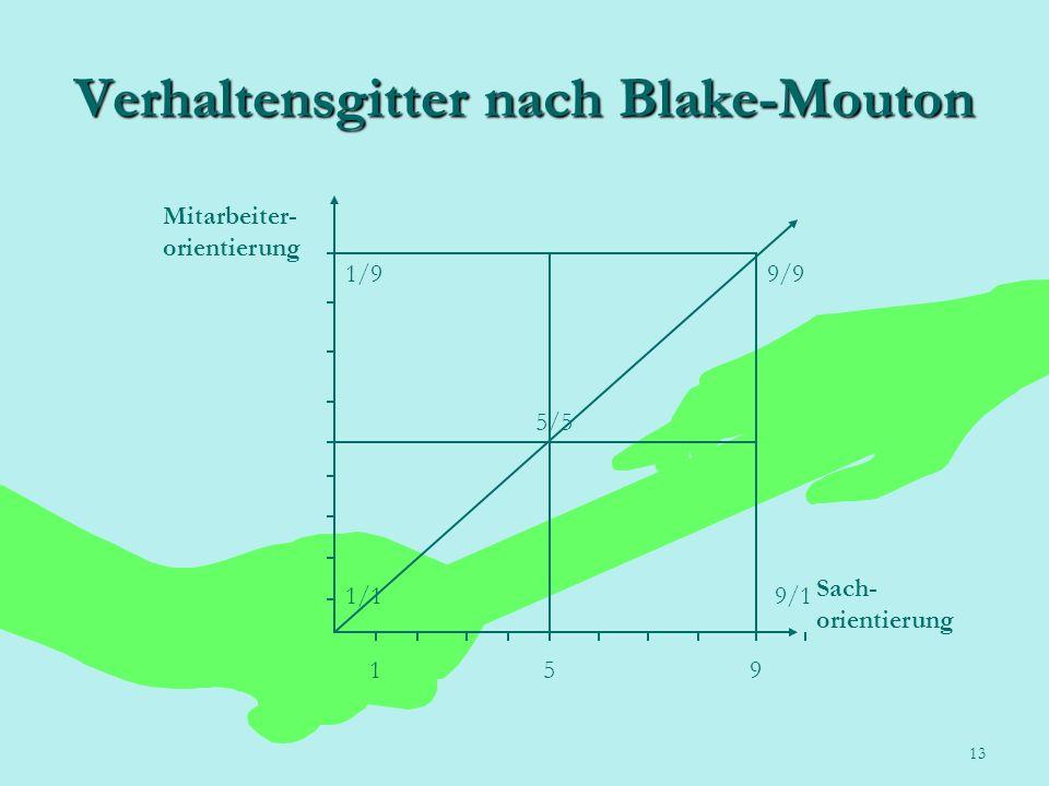 Verhaltensgitter nach Blake-Mouton