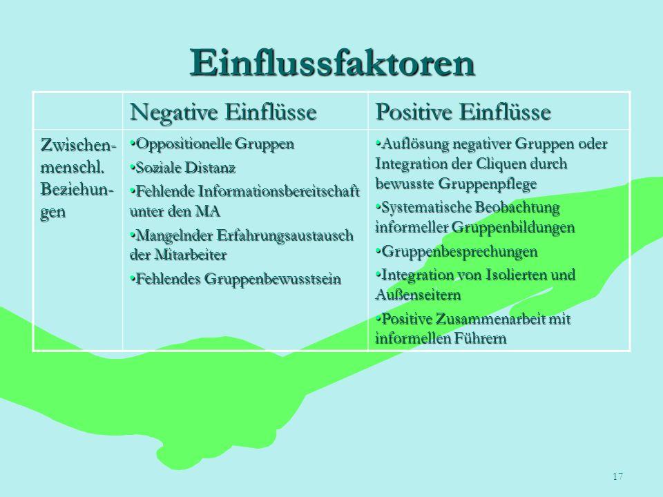 Einflussfaktoren Negative Einflüsse Positive Einflüsse