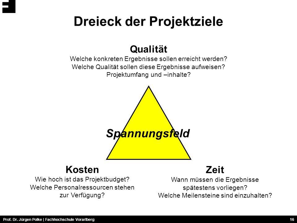 Dreieck der Projektziele