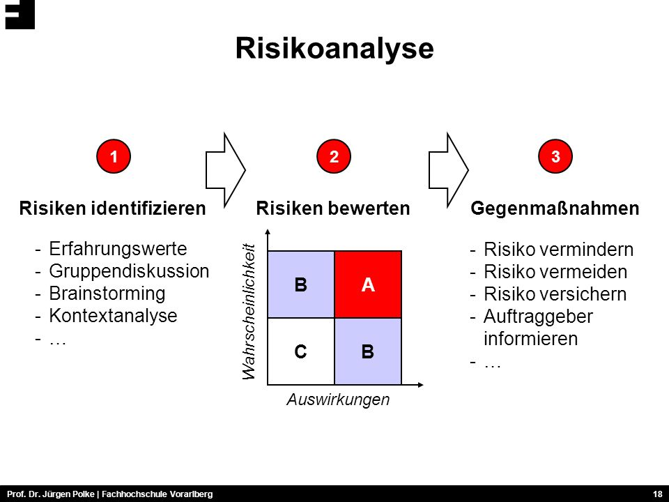 Risiken identifizieren