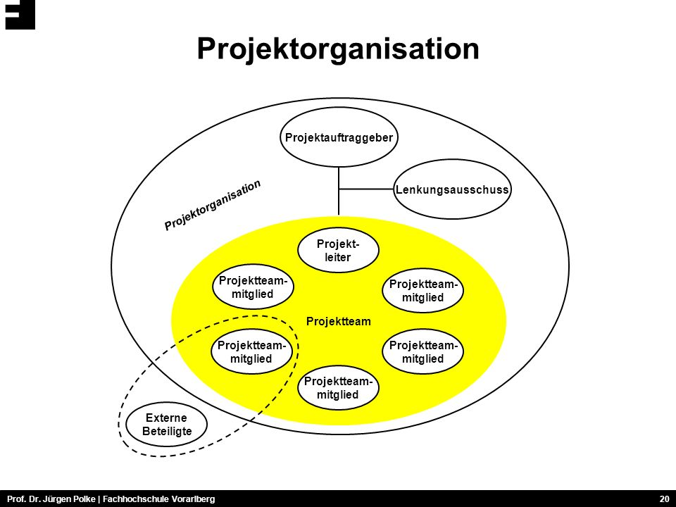 Projektorganisation Projektauftraggeber Lenkungsausschuss