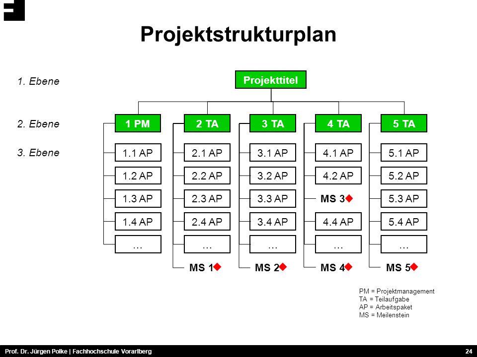 Projektstrukturplan 1. Ebene Projekttitel 2. Ebene 1 PM 2 TA 3 TA 4 TA