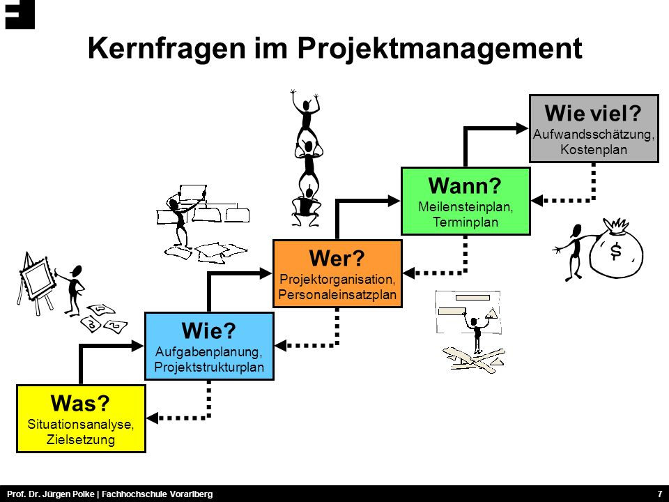 Kernfragen im Projektmanagement